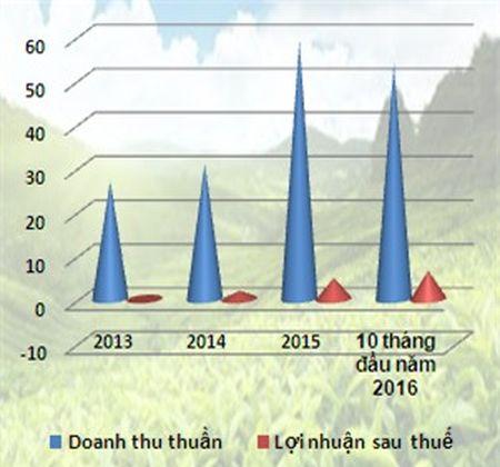 Che Hiep Khanh: Bay hoi 45% gia tri sau 6 phien len san - Anh 2