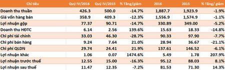 TNG lai 2016 hon 81,5 ty dong, hoan thanh 72% ke hoach - Anh 1