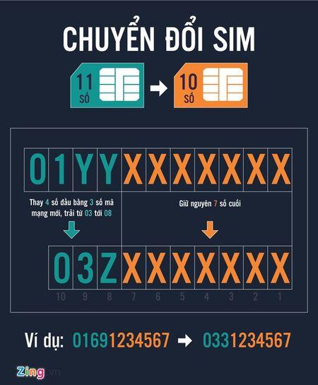 SIM 11 so doi thanh 10 so: nguoi dung gap kho khan - Anh 2