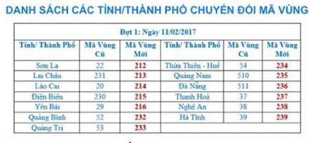 00 gio 00 phut dem nay, doi ma vung dien thoai co dinh o 13 tinh, thanh - Anh 1