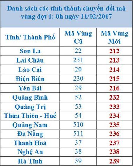 Danh sach ma vung dien thoai moi cac tinh thanh - Anh 1