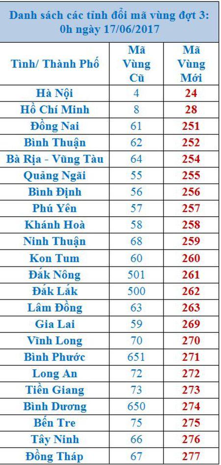 Danh sach ma vung dien thoai moi cac tinh thanh - Anh 3