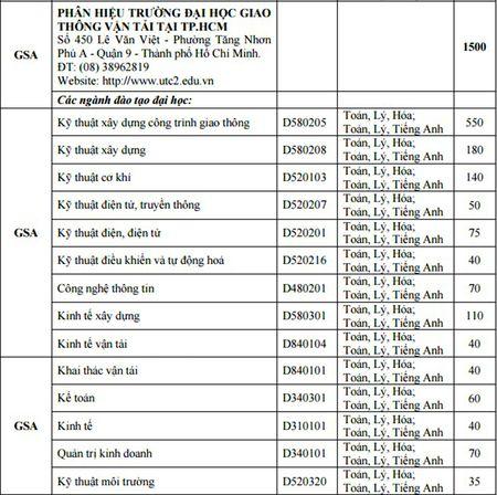 DH Giao thong Van tai tuyen 5.000 chi tieu cho hai co so - Anh 2