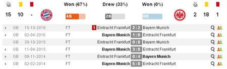 21h30 ngay 11/03, Bayern Munich vs Frankfurt: Thuoc thu hang nhe - Anh 2