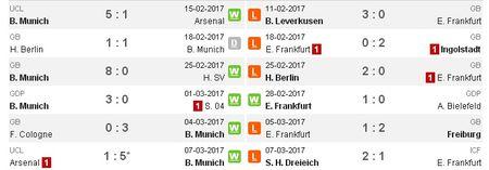 21h30 ngay 11/03, Bayern Munich vs Frankfurt: Thuoc thu hang nhe - Anh 3