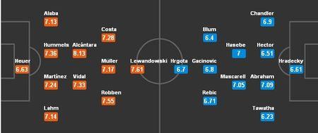 21h30 ngay 11/03, Bayern Munich vs Frankfurt: Thuoc thu hang nhe - Anh 5