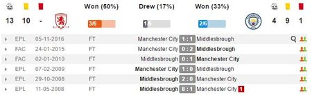 19h15 ngay 11/03, Middlesbrough vs Man City: Tim lai cam hung - Anh 2