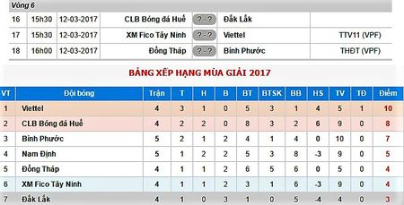 Truoc vong 6 hang Nhat 2017: Co hoi cho Top dau? - Anh 3