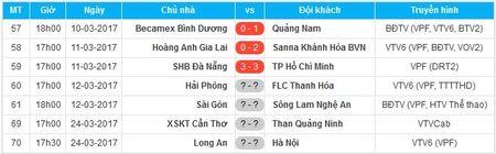 Cong Phuong tit ngoi, HAGL thua tran thu hai lien tiep tren san nha - Anh 3