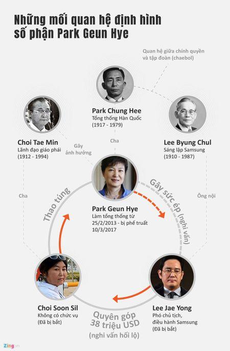 'Thai tu Samsung' co the co loi khi tong thong Han bi phe truat - Anh 2