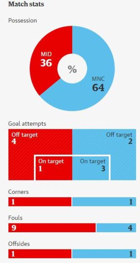 TRUC TIEP Middlesbrough 0-2 Manchester City: Man City ap dao hoan toan (Hiep 2) - Anh 3