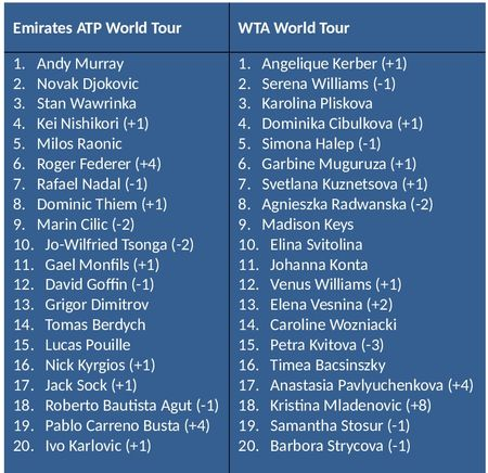 Roger Federer vuot mat Nadal o ATP Ranking - Anh 4