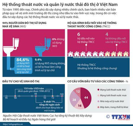 He thong thoat nuoc va quan ly nuoc thai do thi o Viet Nam - Anh 1