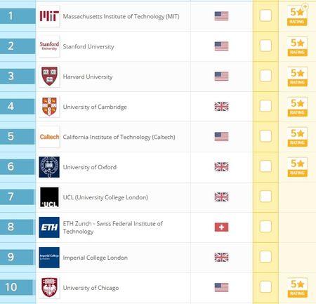 Khong phai Harvard hay Oxford, day moi la truong Dai hoc tot nhat the gioi - Anh 2