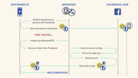 Facebook tinh khai tu mat khau bang Delegated Account Recovery - Anh 2