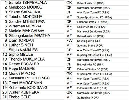 Danh sach cau thu bang D World Cup U20: Azzurri mang Serie B den Han Quoc - Anh 2