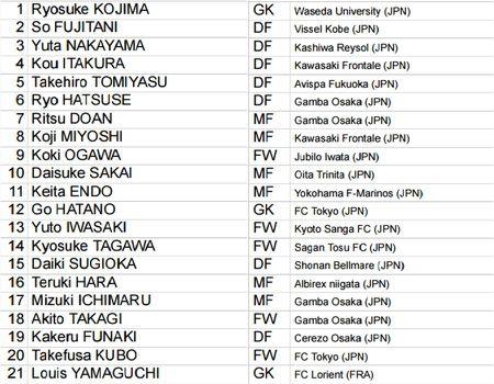 Danh sach cau thu bang D World Cup U20: Azzurri mang Serie B den Han Quoc - Anh 4