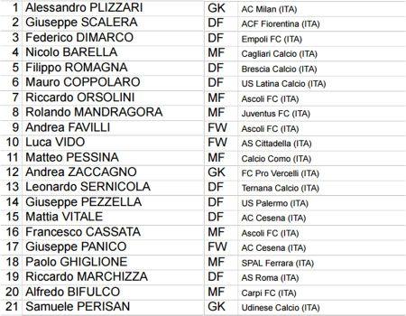 Danh sach cau thu bang D World Cup U20: Azzurri mang Serie B den Han Quoc - Anh 6