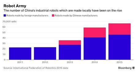 Moody's: Viet Nam nam trong nhom chiu nhieu rui ro nhat tu robot - Anh 4