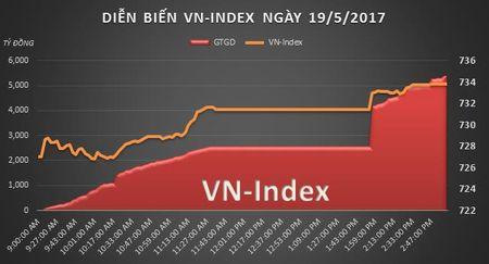 Chung khoan chieu 19/5: PLX bat ngo 'nhac bong' VN-Index vuot dinh 11 nam - Anh 1