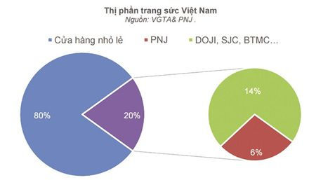 PNJ va SJC muon chiem linh thi truong vang trang suc - Anh 1