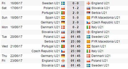 01h45 ngay 20/06, U21 Ba Lan vs U21 Thuy Dien: Chu nha dung buoc? - Anh 3