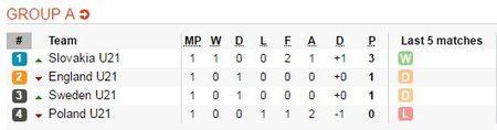 01h45 ngay 20/06, U21 Ba Lan vs U21 Thuy Dien: Chu nha dung buoc? - Anh 4