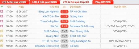 Tong quan truoc tu ket luot ve Cup QG 2017 - Anh 1