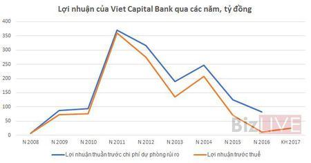 Viet Capital Bank: Loi nhuan quy I/2017 giam toi hon 90% so voi cung ky - Anh 1