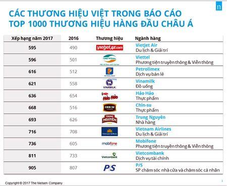11 thuong hieu Viet vao Top 1.000 thuong hieu hang dau chau A - Anh 1