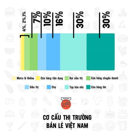 Cuoc chien khoc liet gianh mieng banh cua hang tien loi - Anh 7