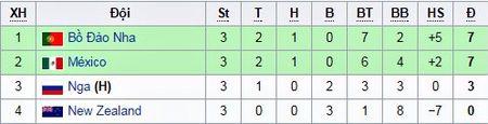 Lich thi dau, ket qua, BXH Confederations Cup 2017 - Anh 2