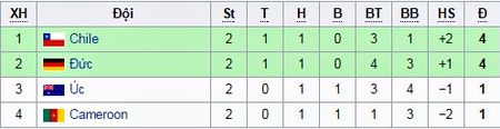 Lich thi dau, ket qua, BXH Confederations Cup 2017 - Anh 3