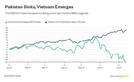 Bloomberg: VnIndex danh bai TTCK Pakistan, MSCI da lam khi khong nang hang thi truong Viet Nam? - Anh 1