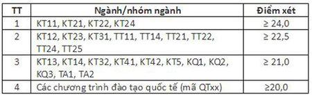 Them 55 thi sinh trung tuyen thang vao Dai hoc Bach khoa Ha Noi - Anh 2