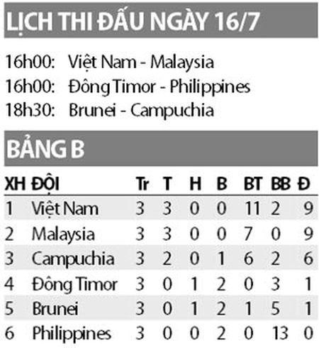 U15 Viet Nam vs U15 Malaysia, 16h00 ngay 16/7: Giu vung ngoi dau? - Anh 2