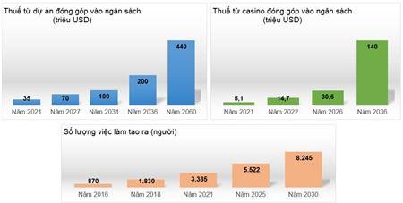 Hue xin kinh doanh casino trong khu nghi duong Laguna Lang Co, tang von nha dau tu len 2 ty USD - Anh 4