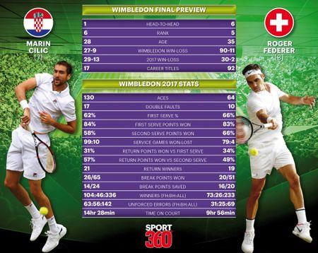 Federer vo dich Wimbledon, gianh danh hieu Grand Slam thu 19 - Anh 16