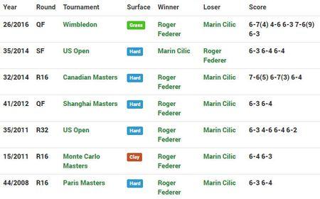 Federer vo dich Wimbledon, gianh danh hieu Grand Slam thu 19 - Anh 21