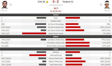 Federer vo dich Wimbledon, gianh danh hieu Grand Slam thu 19 - Anh 7