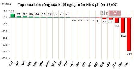 Phien 17/7: Khong tinh VCI, khoi ngoai phai ban rong hon 200 ty dong - Anh 2