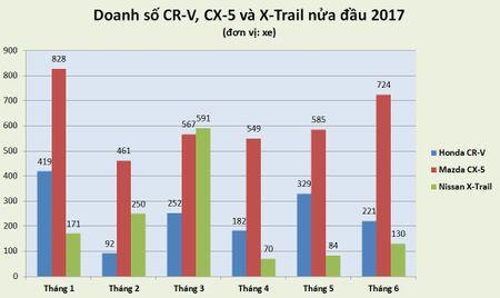 Giam gia manh, Nissan X-Trail, Honda CR-V van chao thua Mazda CX-5 - Anh 1