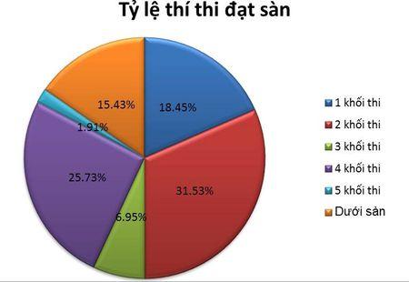 84,5% thi sinh cua Ha Noi dat diem tren 15,5 - Anh 1