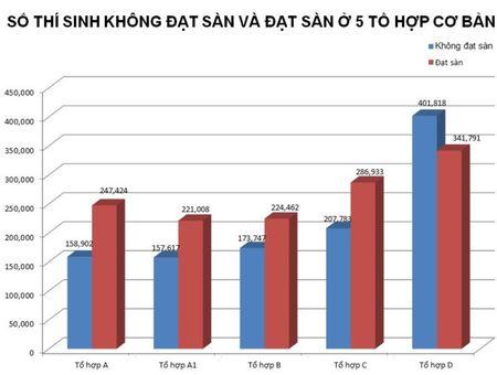 84,5% thi sinh cua Ha Noi dat diem tren 15,5 - Anh 2