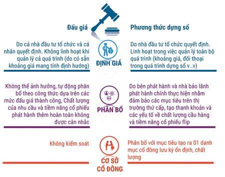 Dung so - cong cu goi von huu hieu cho doanh nghiep - Anh 2