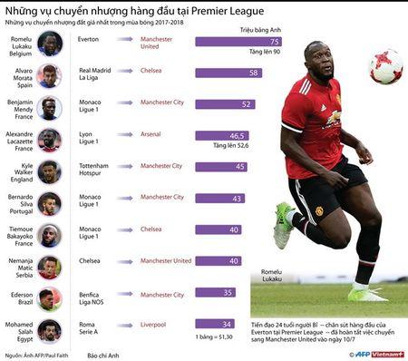 Nhung vu chuyen nhuong hang dau tai Premier League - Anh 1