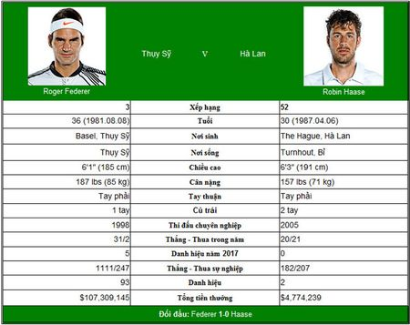 Truc tiep tennis Rogers Cup ngay 6: Federer co so 'Federer moi' - Anh 2