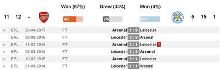 Arsenal vs Leicester (4-3): Nguoc dong ngoan muc - Anh 16