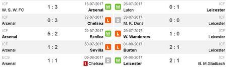 Arsenal vs Leicester (4-3): Nguoc dong ngoan muc - Anh 17