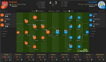 Arsenal vs Leicester (4-3): Nguoc dong ngoan muc - Anh 2